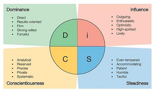 DiSC-image